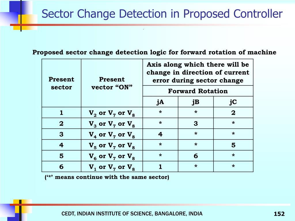 Sector Change Detection in Proposed Controller