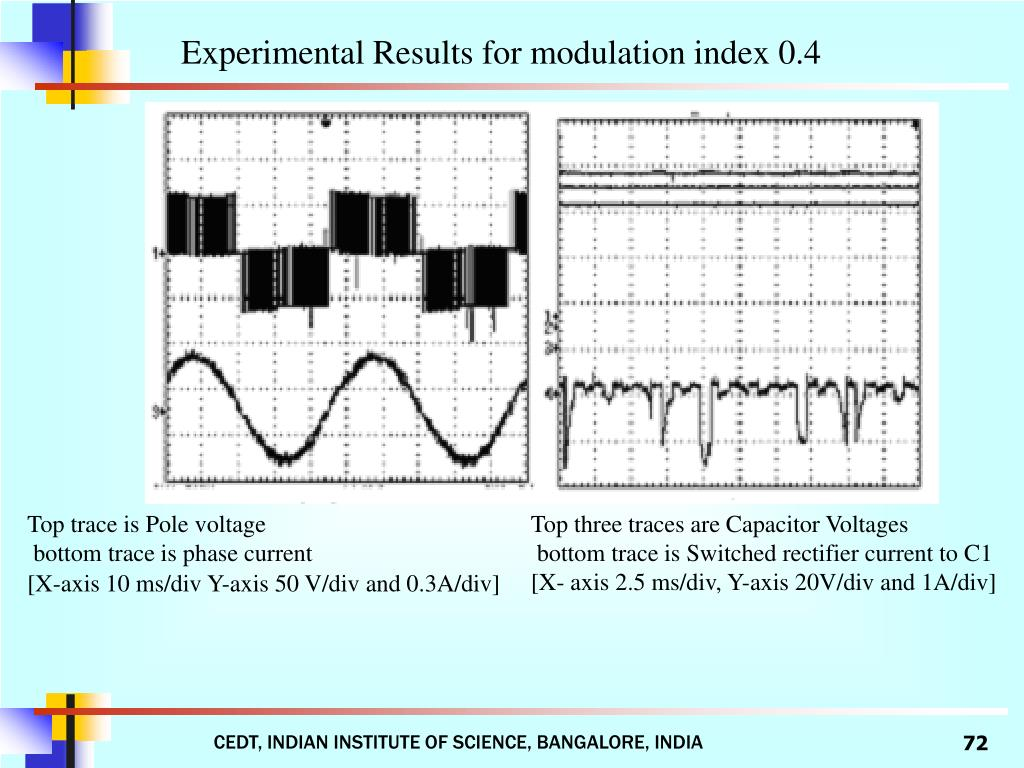 Experimental Results for modulation index 0.4