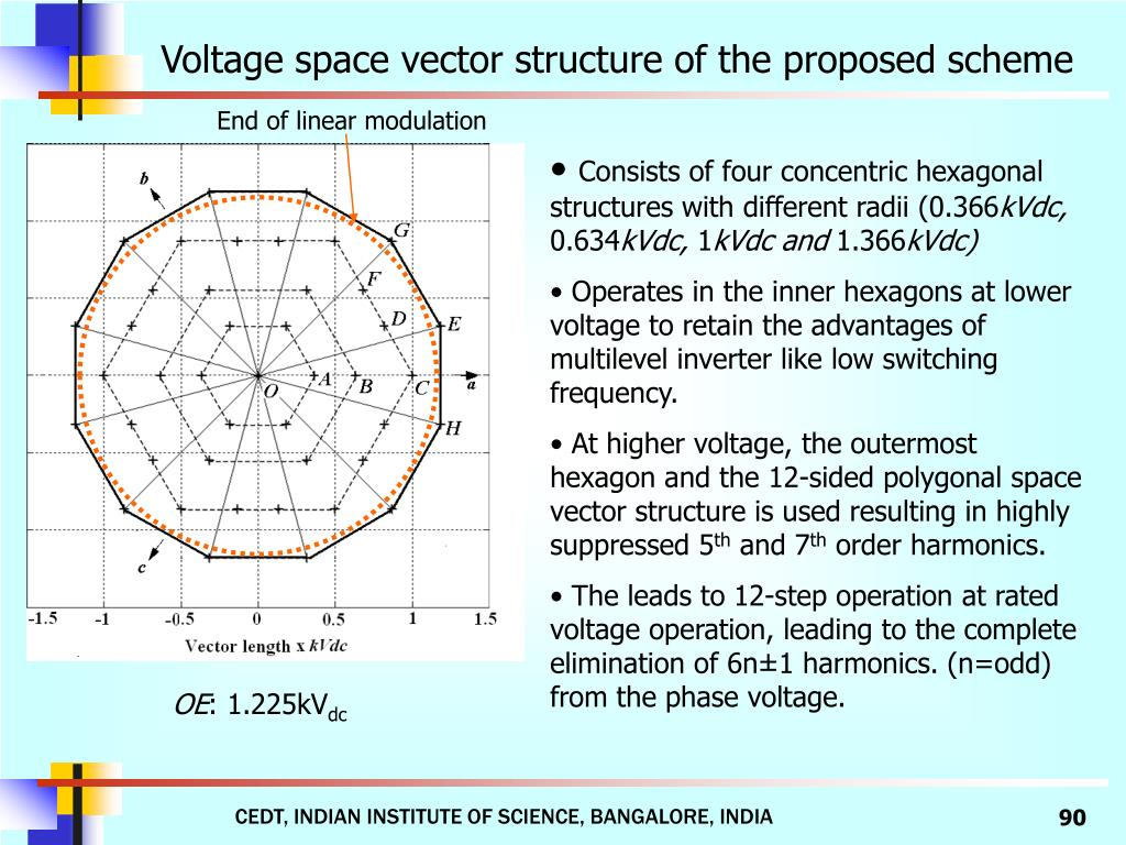 Voltage space vector structure of the proposed scheme