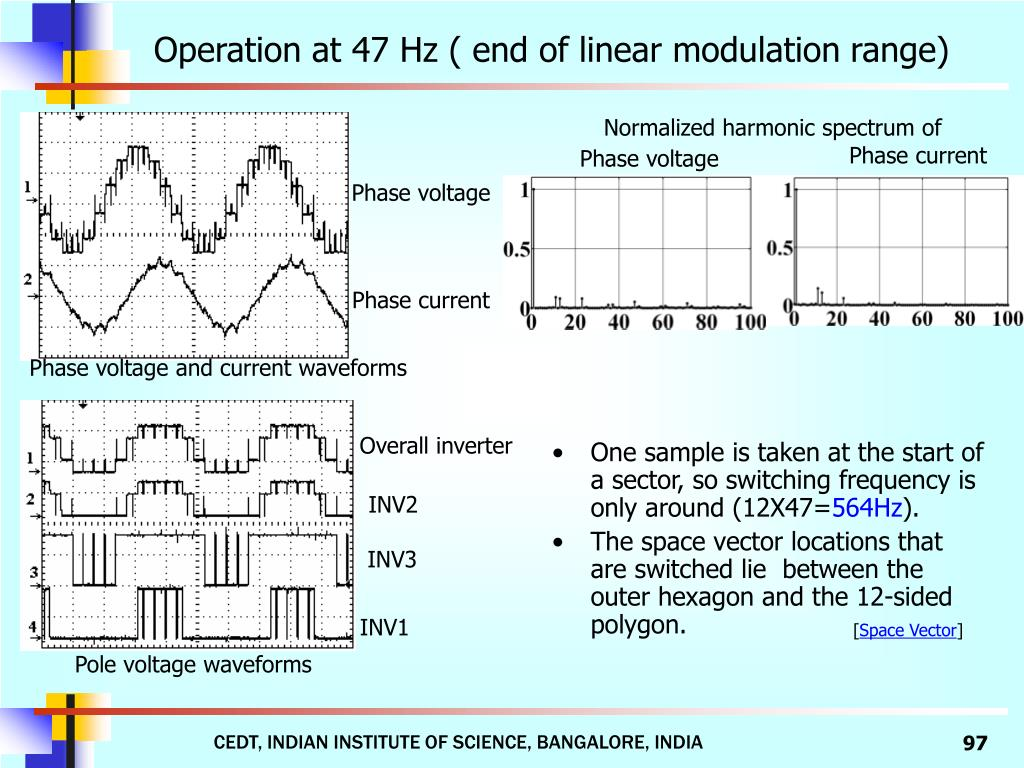 Operation at 47 Hz ( end of linear modulation range)