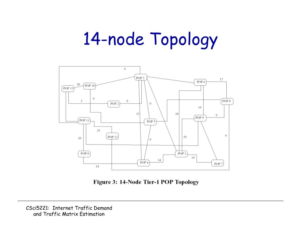 14-node Topology