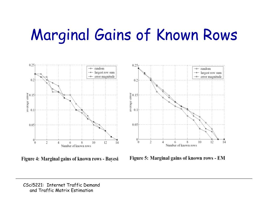 Marginal Gains of Known Rows