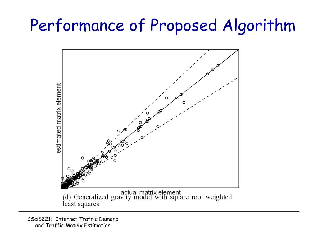 Performance of Proposed Algorithm