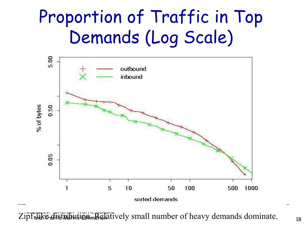 Proportion of Traffic in Top Demands (Log Scale)