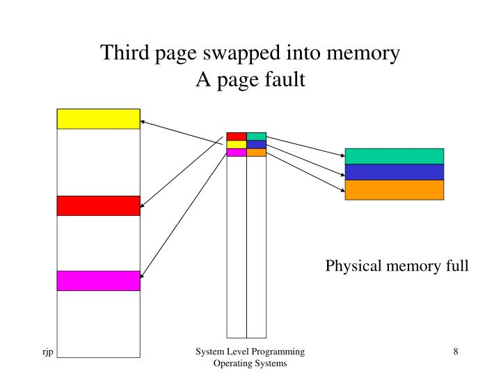 Third page swapped into memory