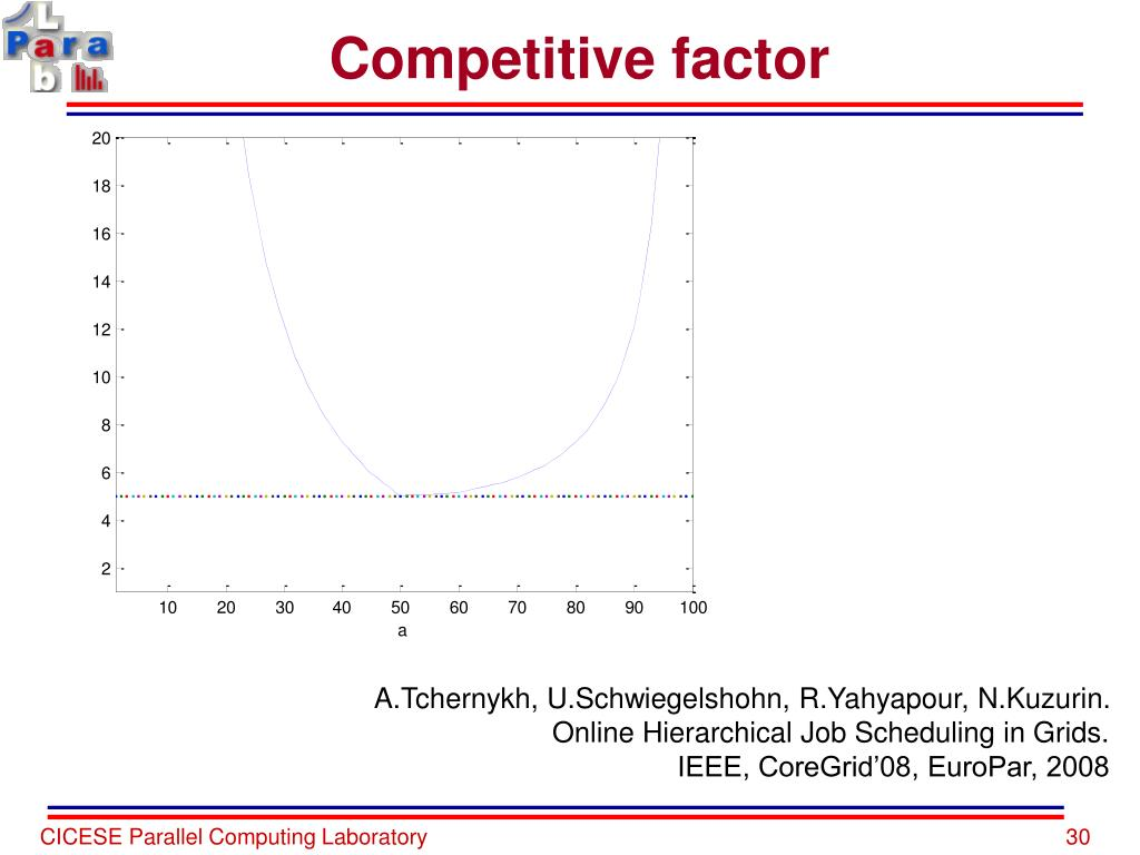 Competitive factor