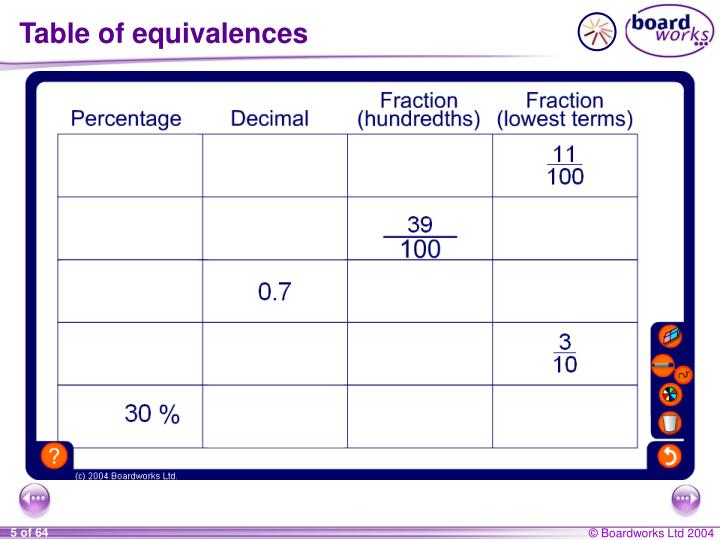 Table of equivalences