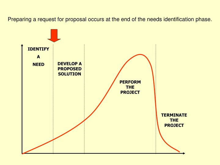 Preparing a request for proposal occurs at the end of the needs identification phase.