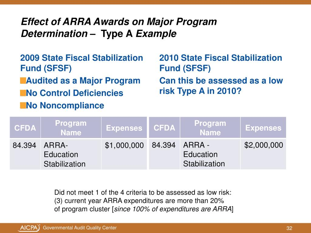 Effect of ARRA Awards on Major Program