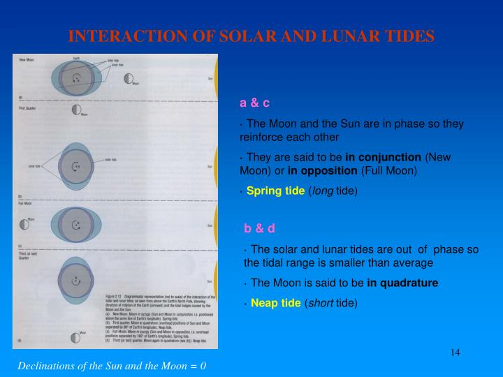 INTERACTION OF SOLAR AND LUNAR TIDES