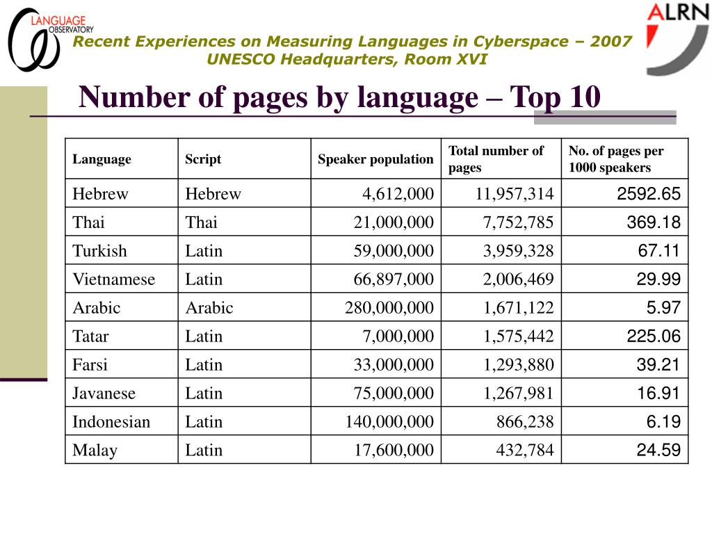 Number of pages by language – Top 10