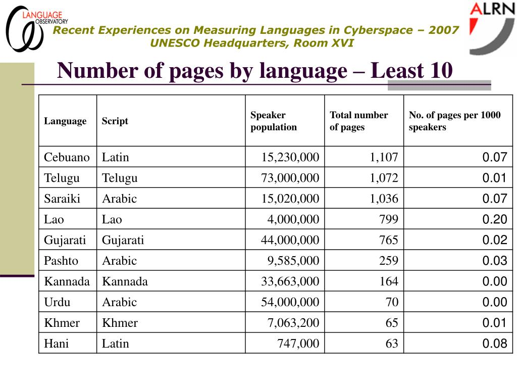 Number of pages by language – Least 10
