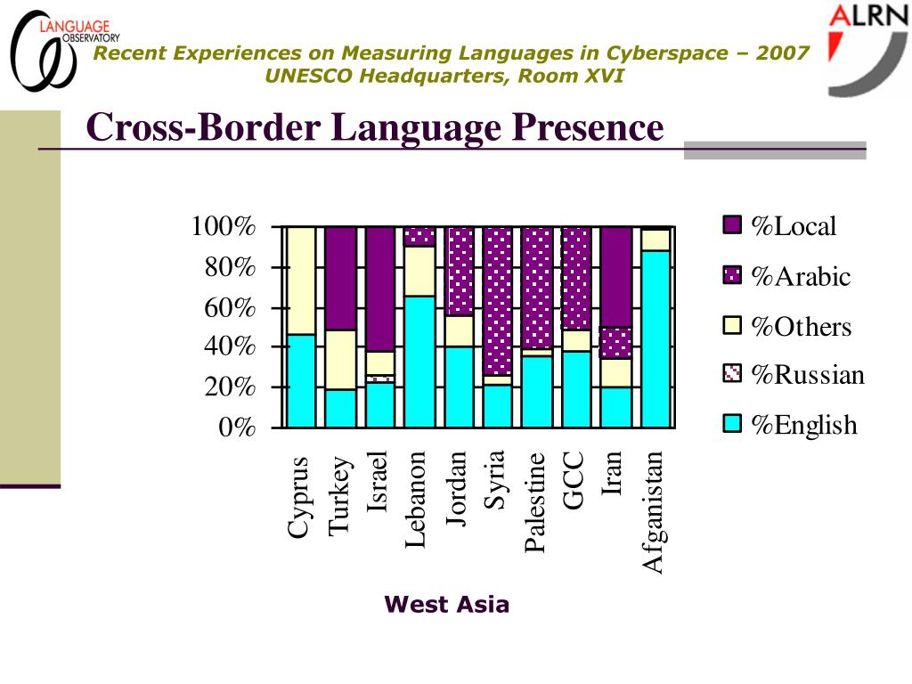 Cross-Border Language Presence
