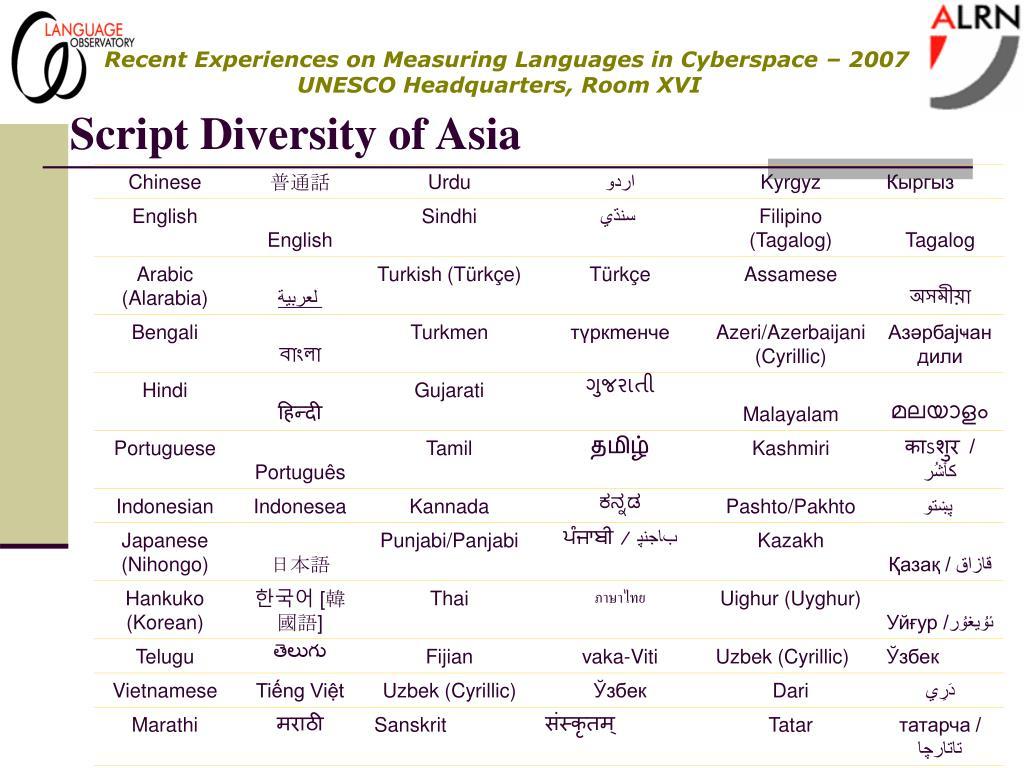 Script Diversity of Asia