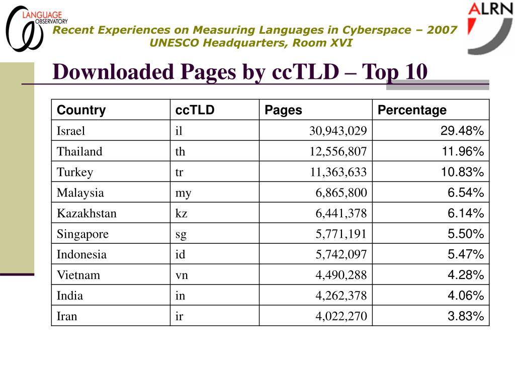 Downloaded Pages by ccTLD – Top 10