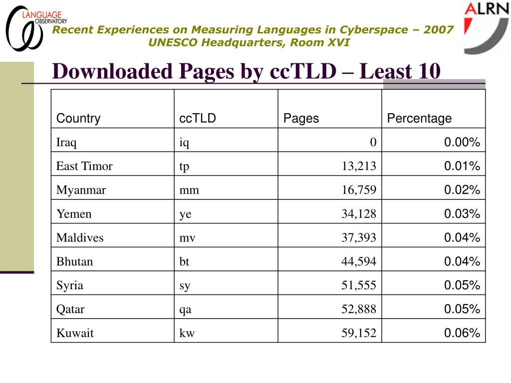 Downloaded Pages by ccTLD – Least 10
