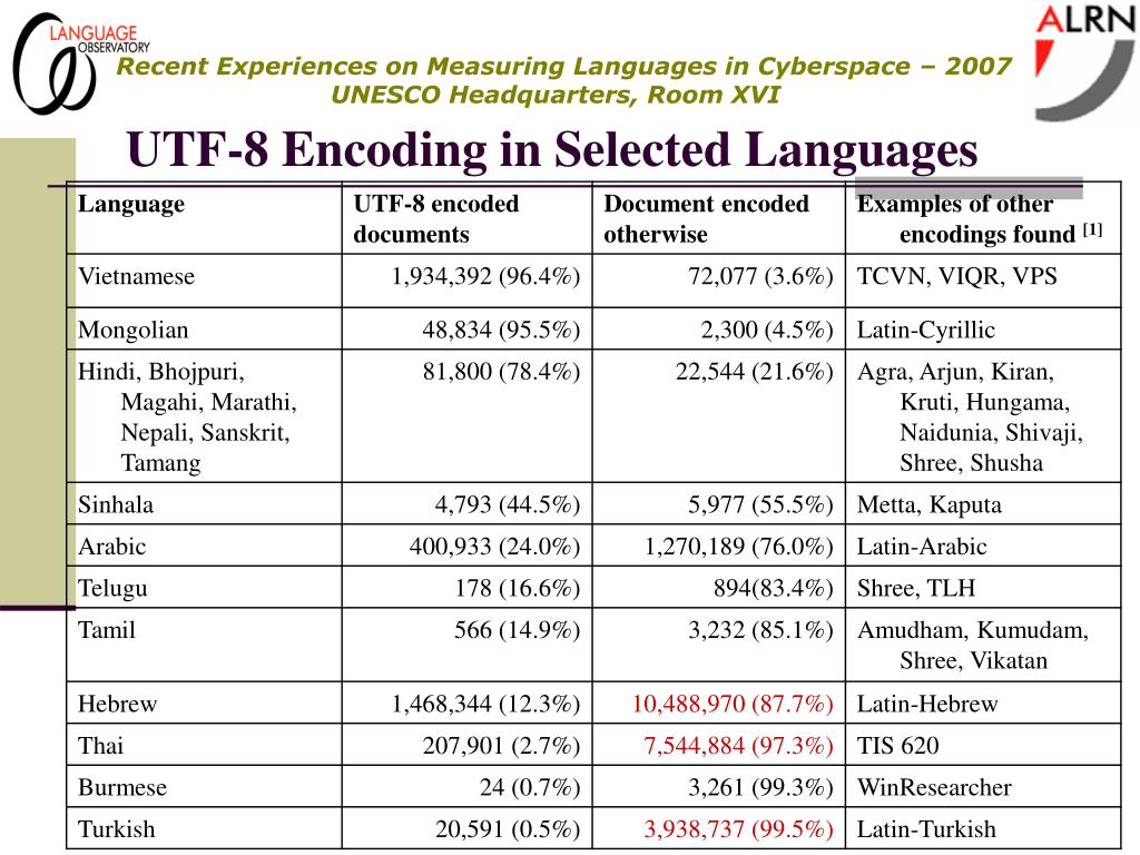 UTF-8 Encoding in Selected Languages
