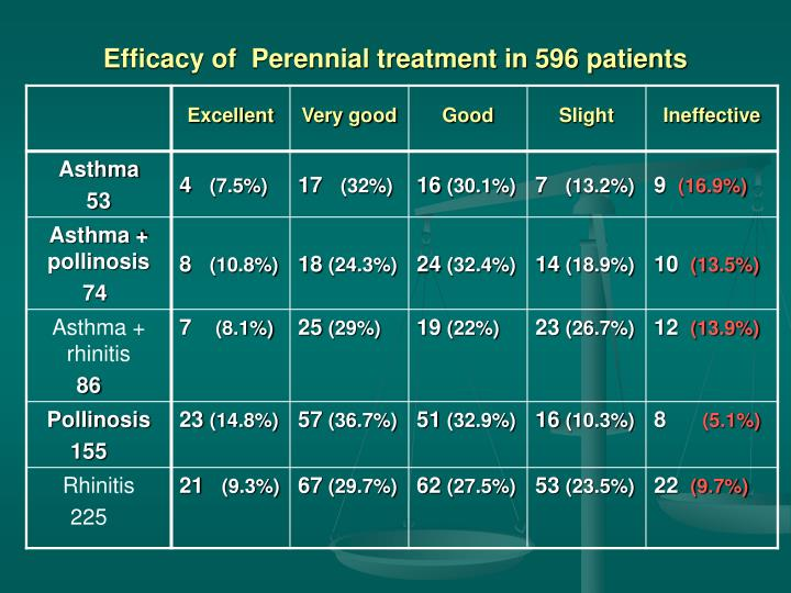 Efficacy of  Perennial treatment in 596 patients