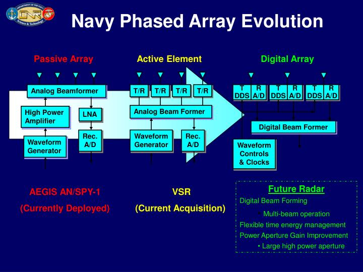 Navy Phased Array Evolution