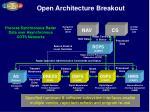 open architecture breakout
