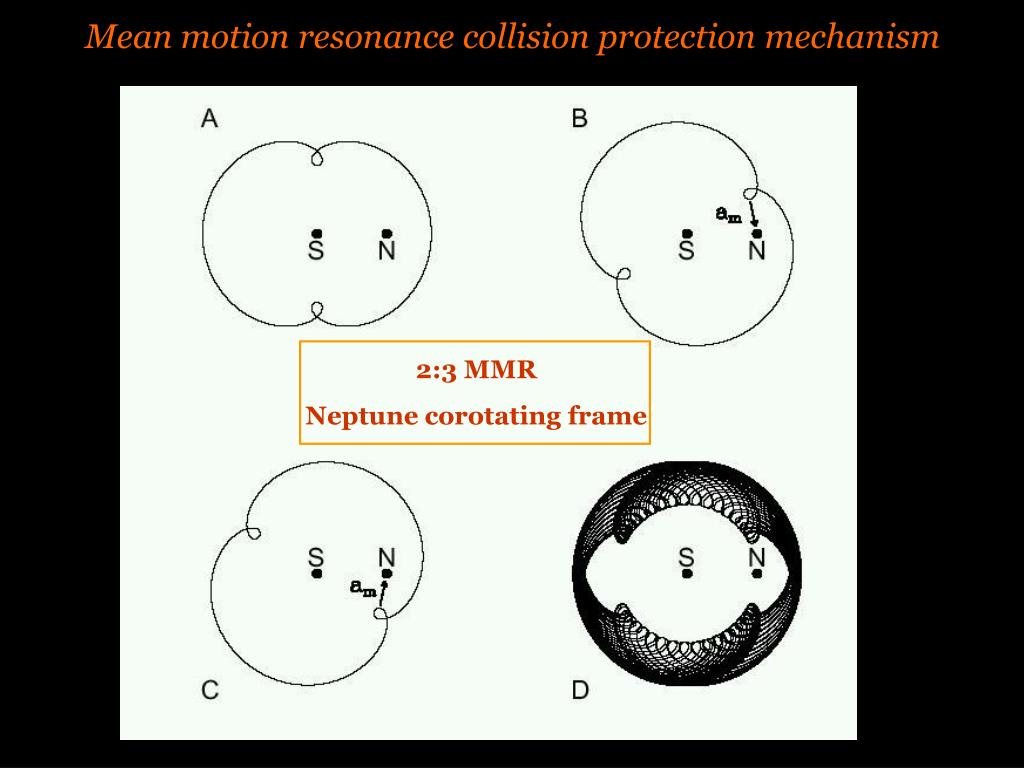 Mean motion resonance collision protection mechanism
