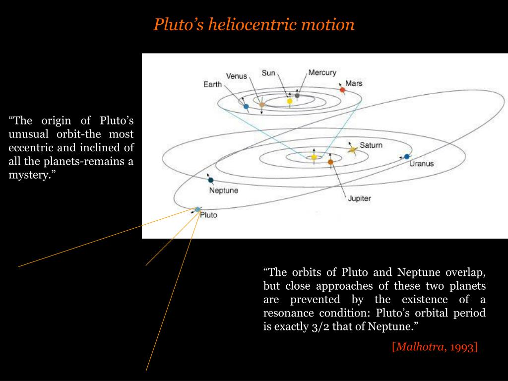 Pluto's heliocentric motion