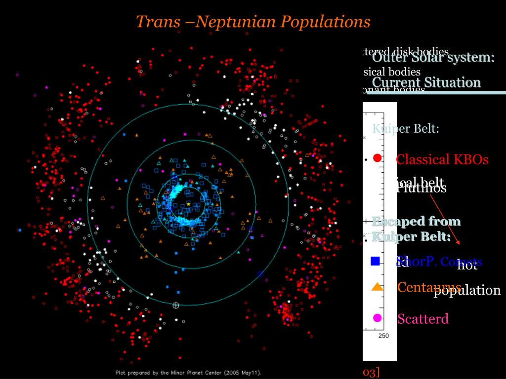 Trans –Neptunian Populations