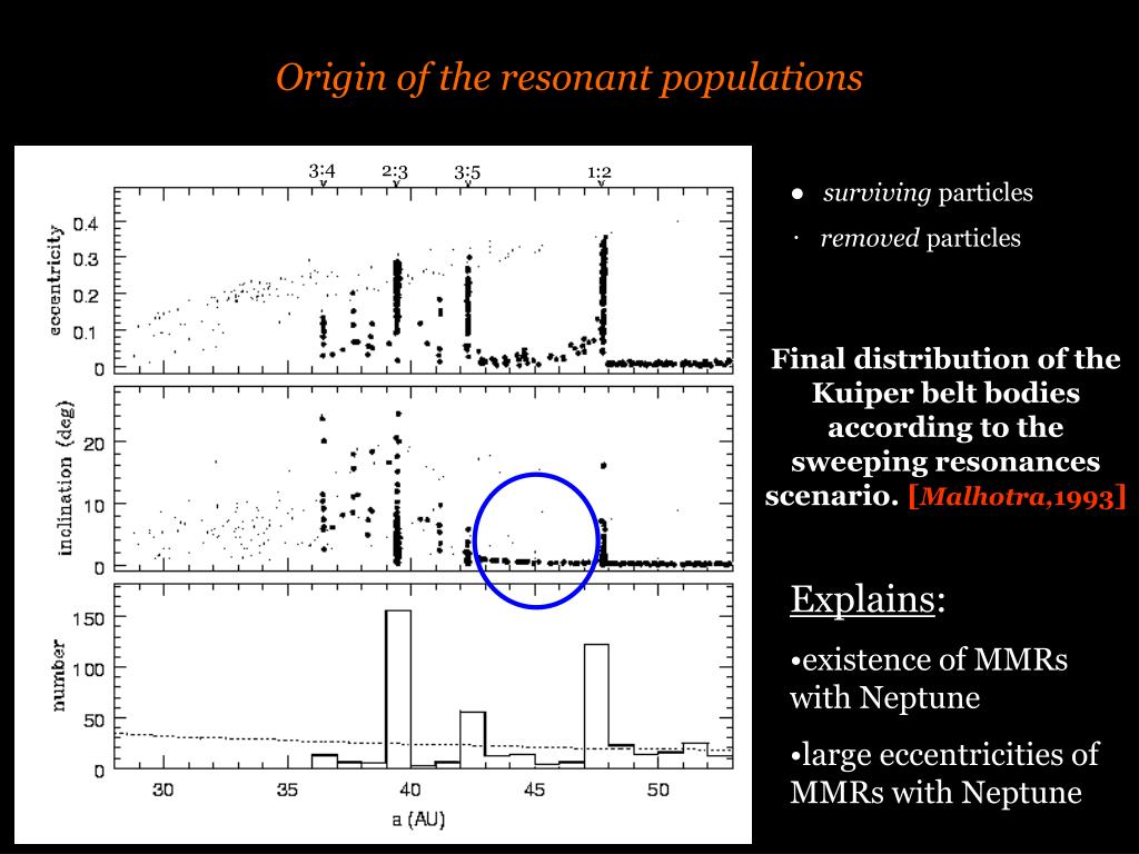 Origin of the resonant populations