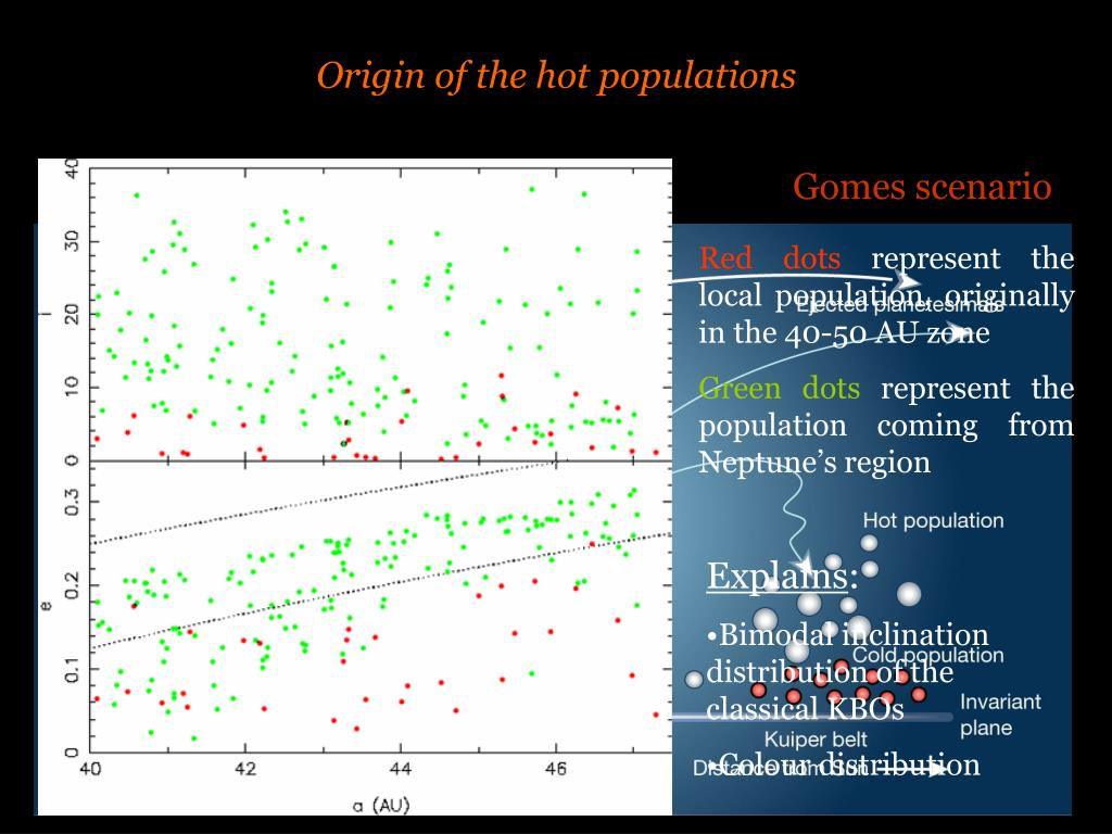 Origin of the hot populations