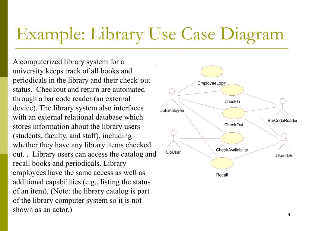Example: Library Use Case Diagram