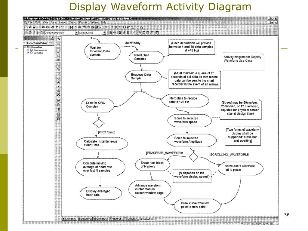Display Waveform Activity Diagram