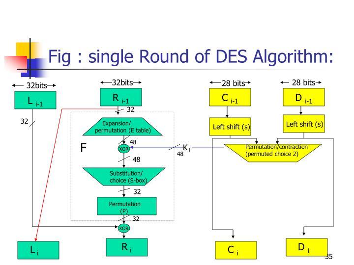 Fig : single Round of DES Algorithm: