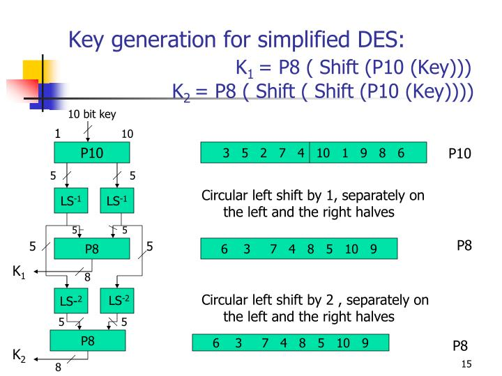 Key generation for simplified DES: