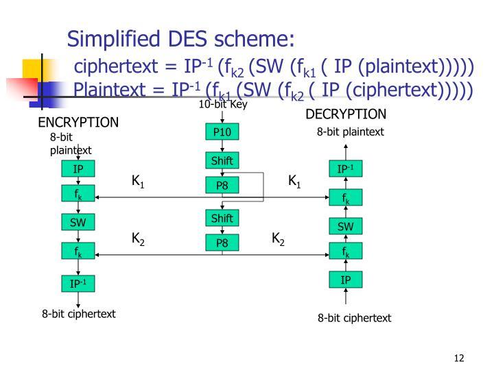 Simplified DES scheme: