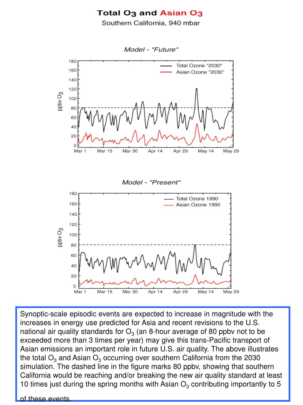 Synoptic-scale episodic events are expected to increase in magnitude with the increases in energy use predicted for Asia and recent revisions to the U.S. national air quality standards for O