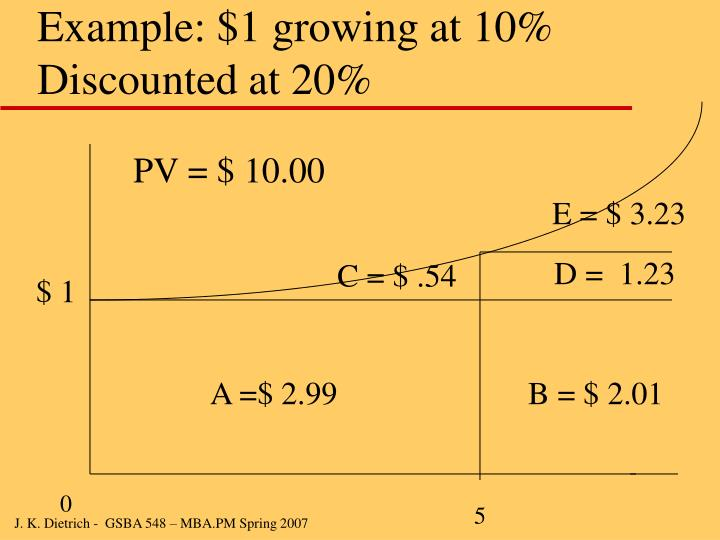 Example: $1 growing at 10% Discounted at 20%