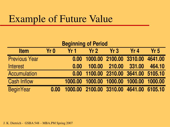 Example of Future Value