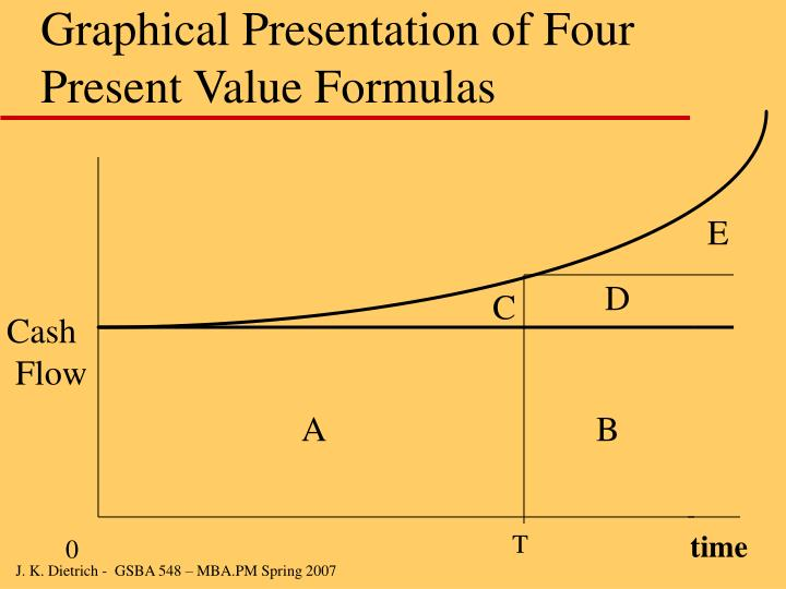 Graphical Presentation of Four Present Value Formulas