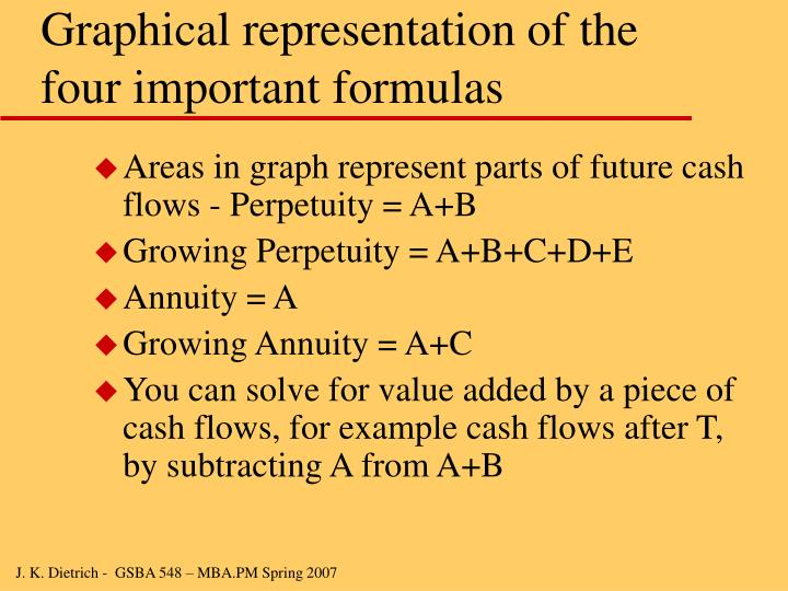 Graphical representation of the four important formulas