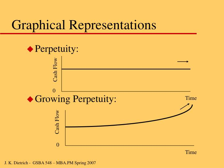 Graphical Representations