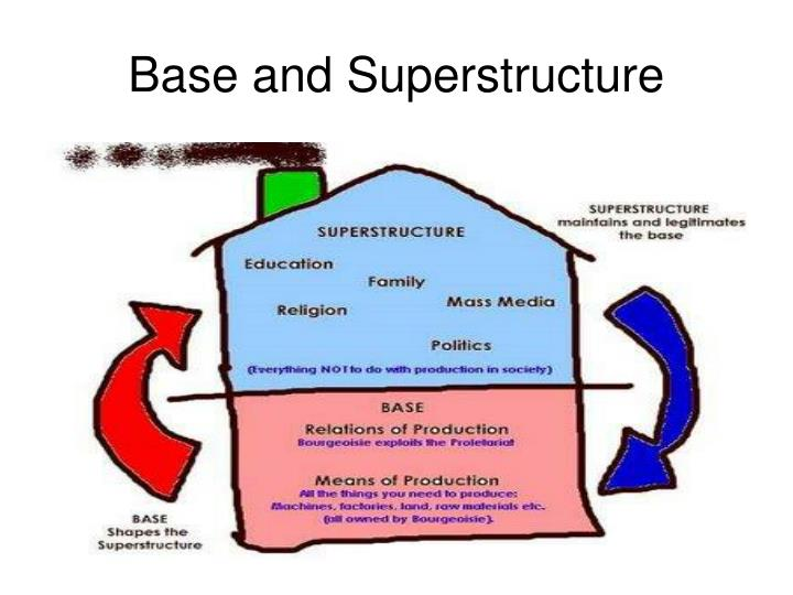 base and superstructure What is base and superstructure explaining what we could find out about base and superstructure.