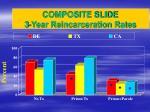 composite slide 3 year reincarceration rates