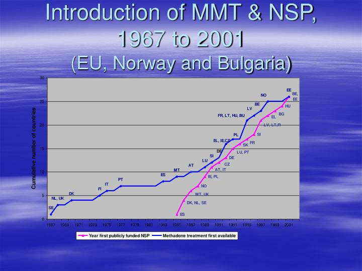 Introduction of MMT & NSP, 1967 to 2001