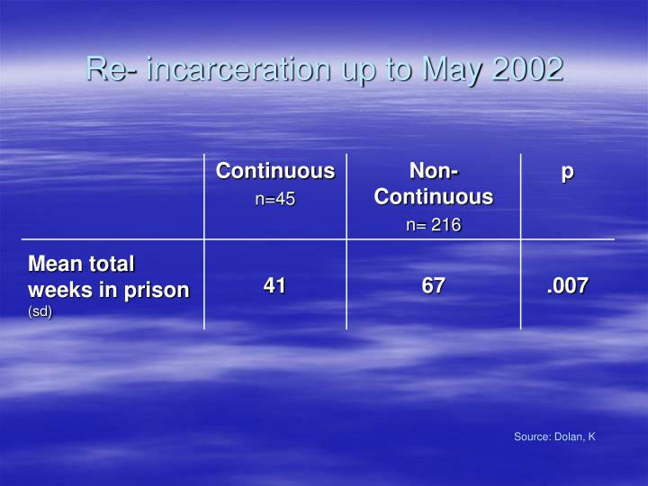 Re- incarceration up to May 2002