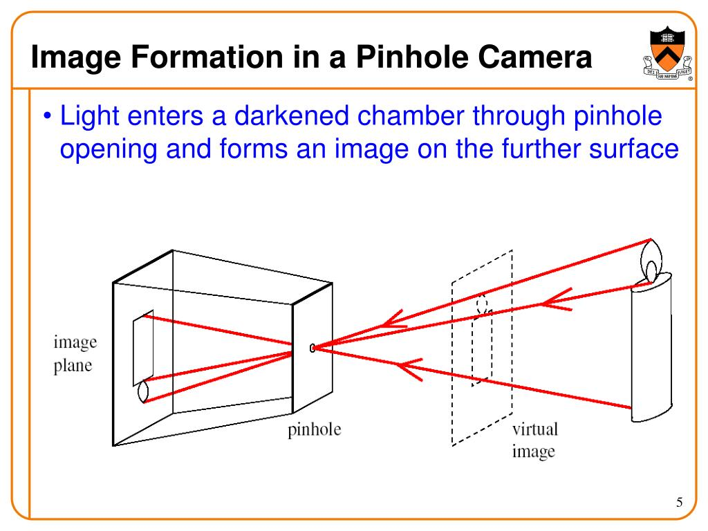 Image Formation in a Pinhole Camera