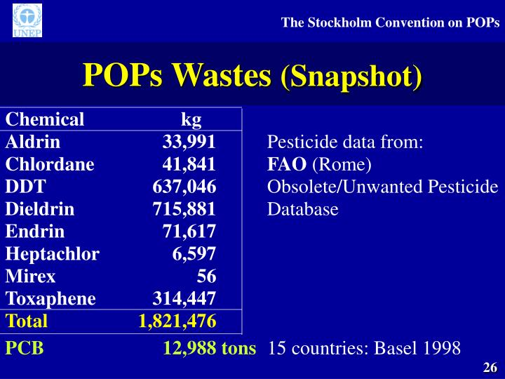 POPs Wastes