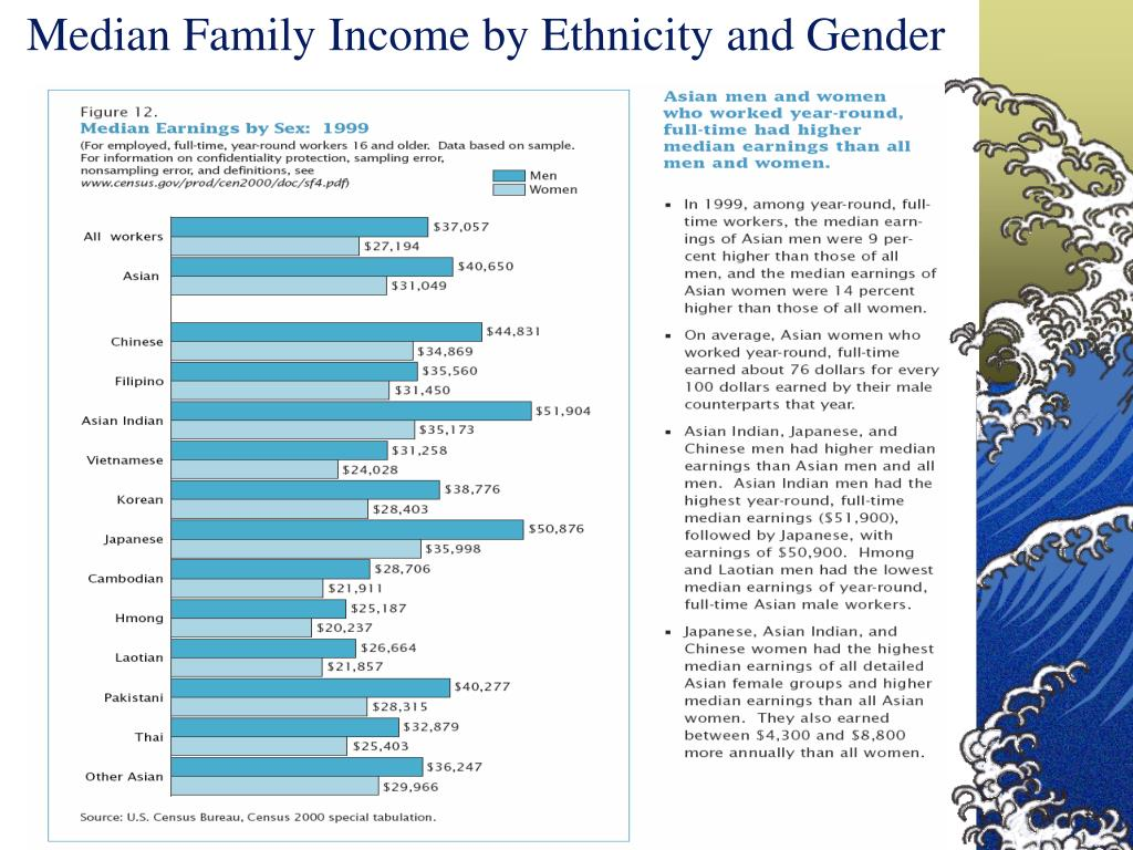 Median Family Income by Ethnicity and Gender