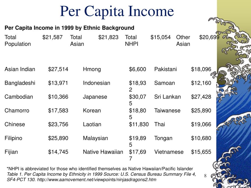 Per Capita Income in 1999 by Ethnic Background