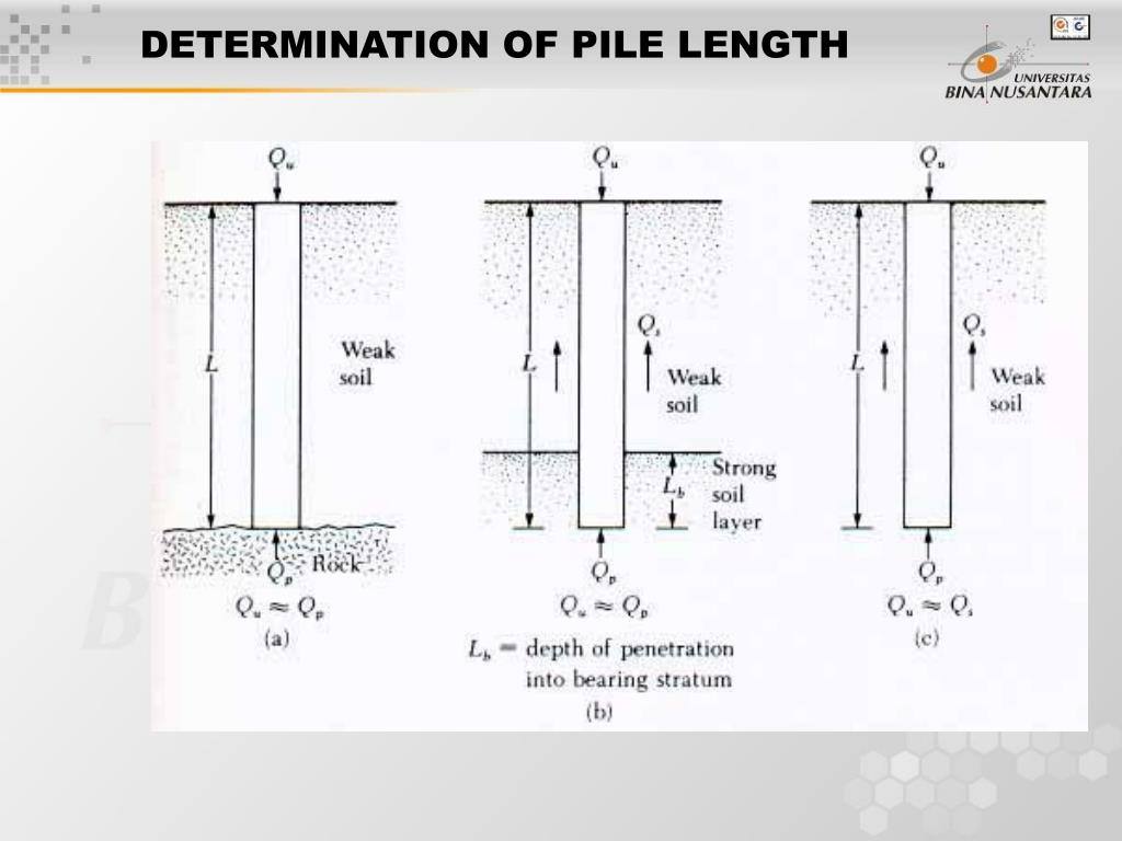 DETERMINATION OF PILE LENGTH