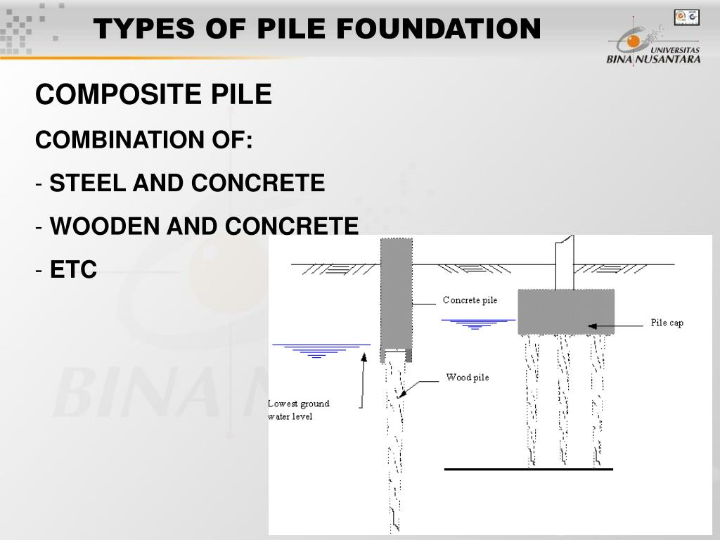 TYPES OF PILE FOUNDATION